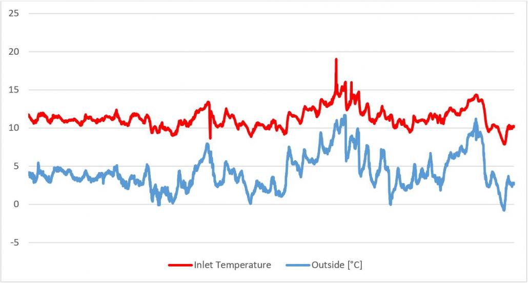 Temperatuurverhouding biggenstal